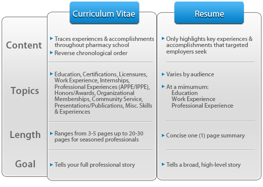 to ease it up even more we can use a picture describing differences between resume vs curriculum vitae
